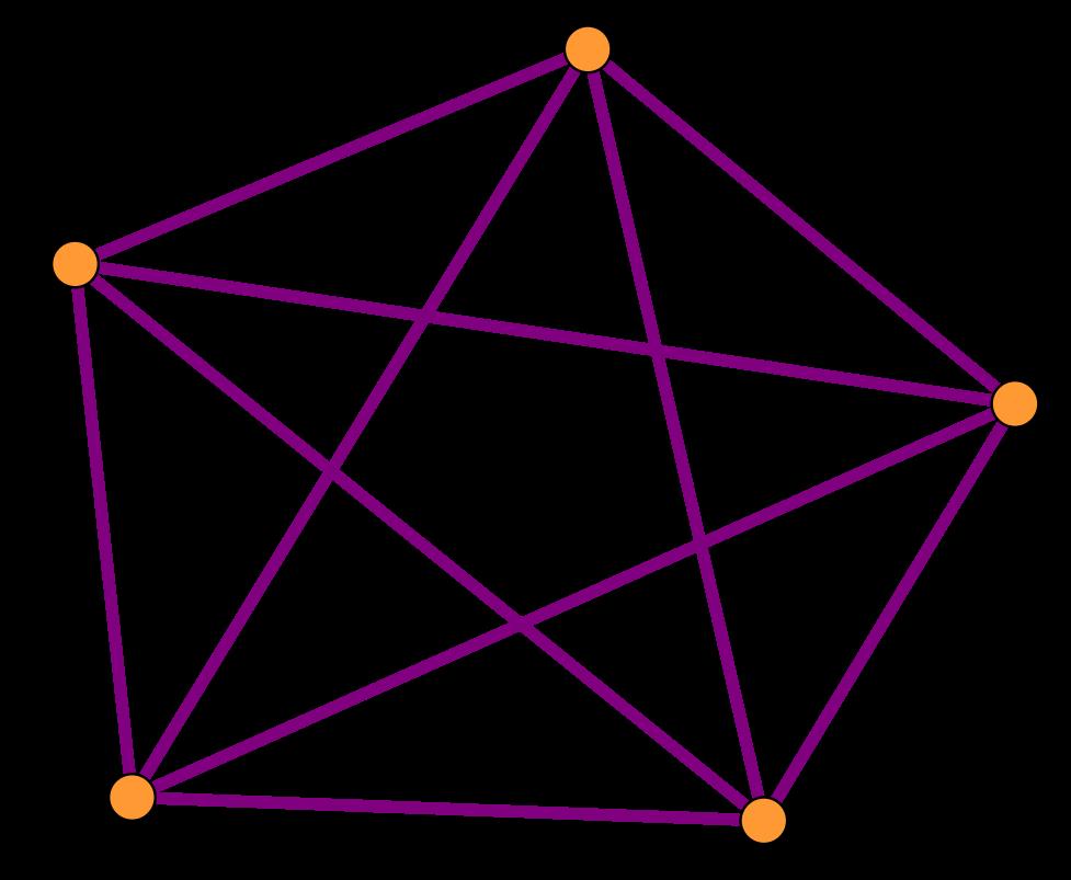 grafo K5